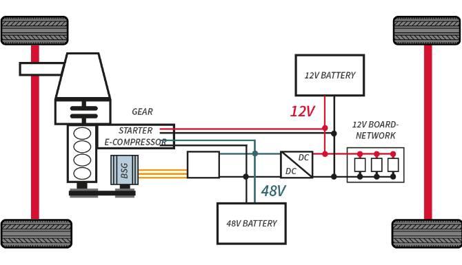 Fiat Hybrid layout